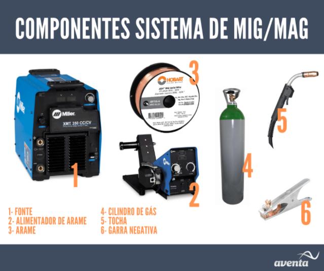 Componentes de uma soldagem MIG/MAG