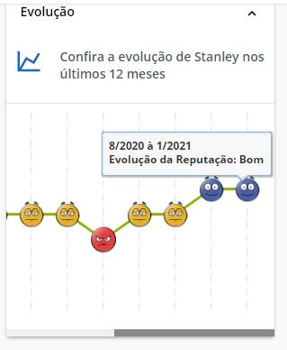 Stanley reputação