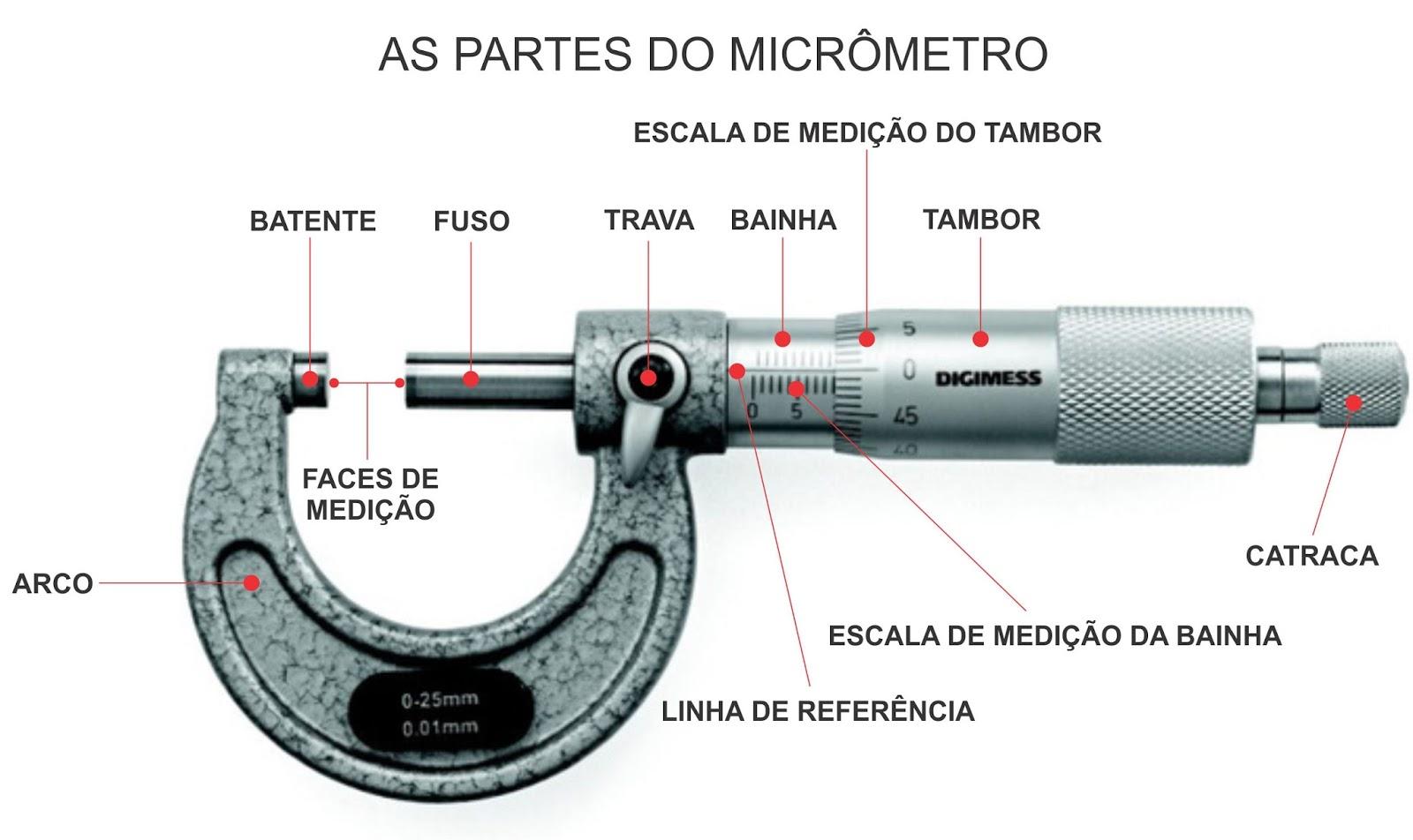 As partes de um micrômetro