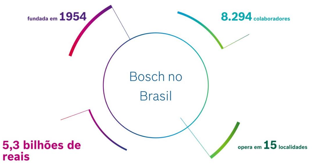 Bosch no Brasil
